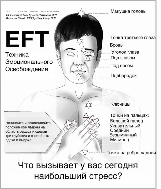 EFT, ТЭО, Техника Эмоционального Освобождения