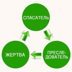 "треугольник Карпмана ""Жертва-Спасатель"""