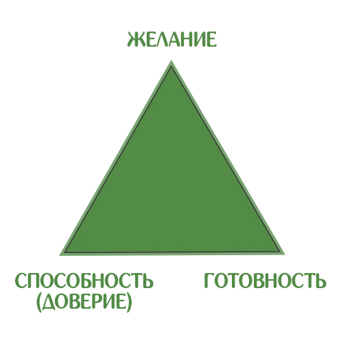 Треугольник - доверие в отношениях
